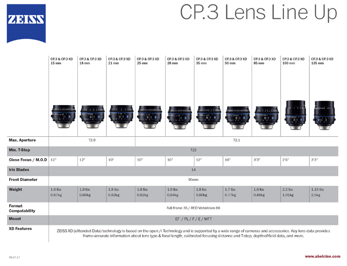 Zeiss_CP3_lineup_062817