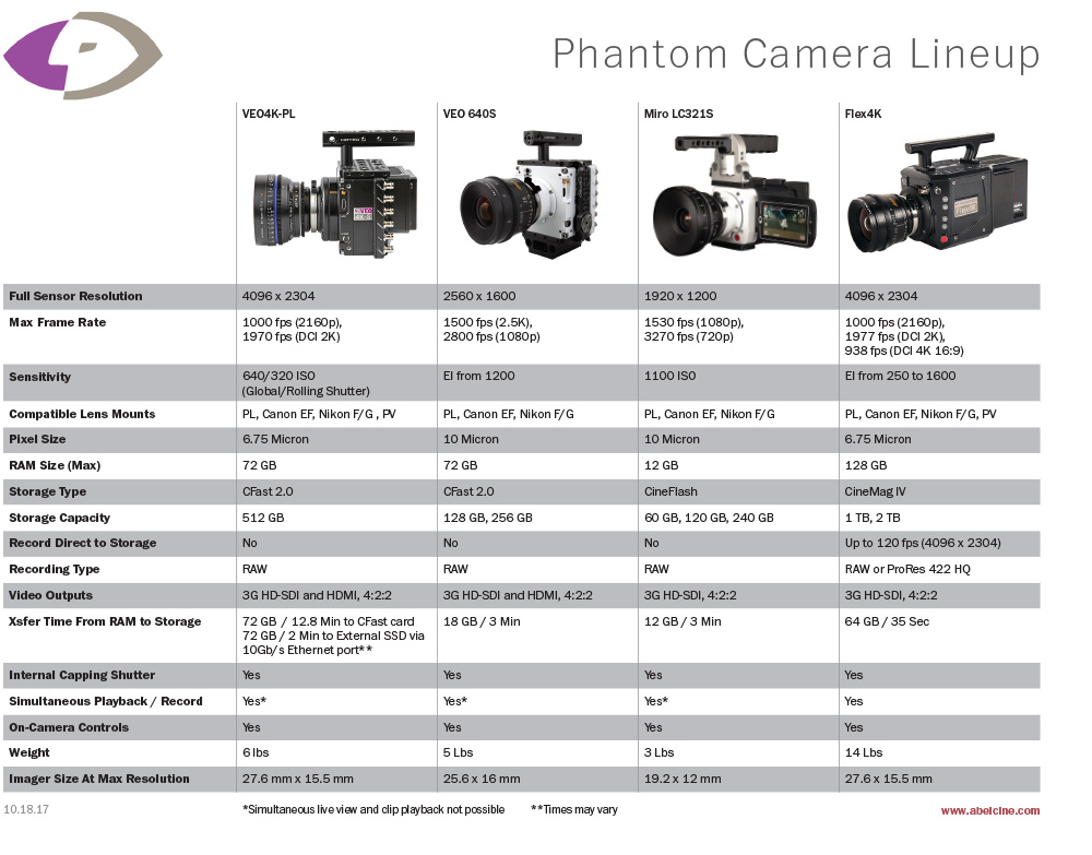 Phantom Comparison Chart