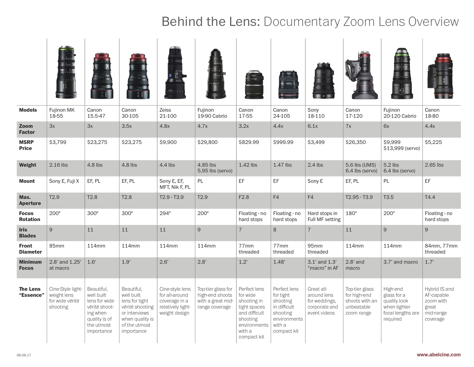 Behind the Lens: Documentary Zoom Lens Overview Chart