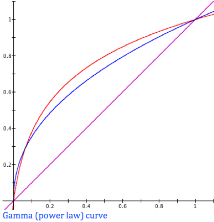 Gama (Power Law) Curve