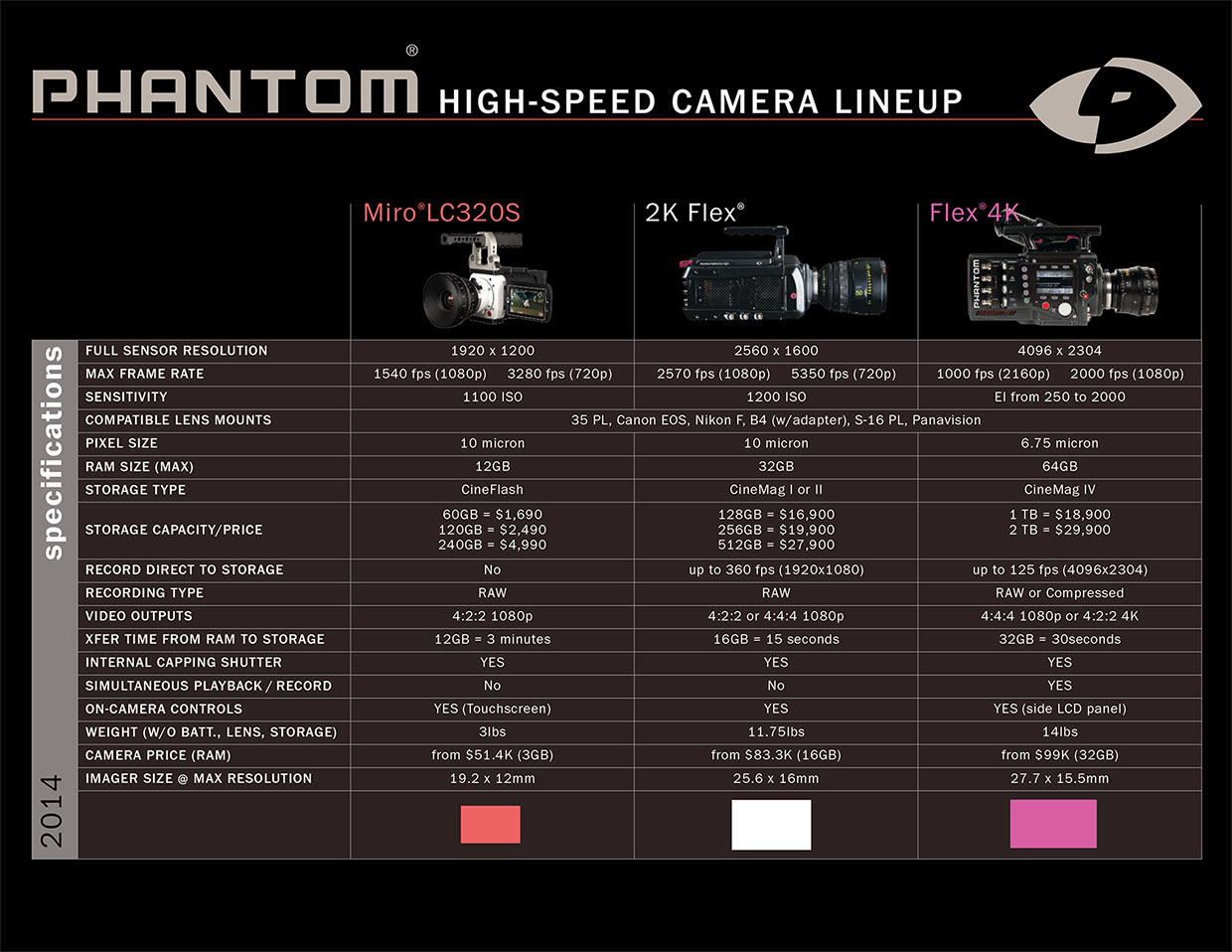 Phantom High-Speed Comparison Chart