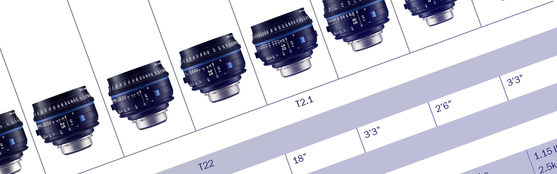 Header image for article ZEISS Compact Prime CP.3 and CP.3 XD Lens Lineup Chart