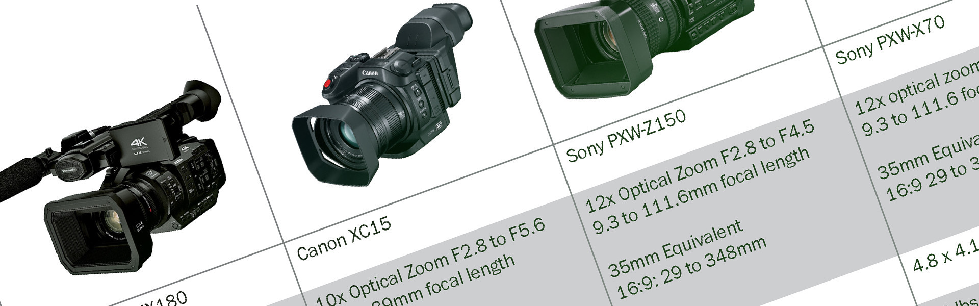 Header image for article Handheld Cinema Camcorder Comparison Chart